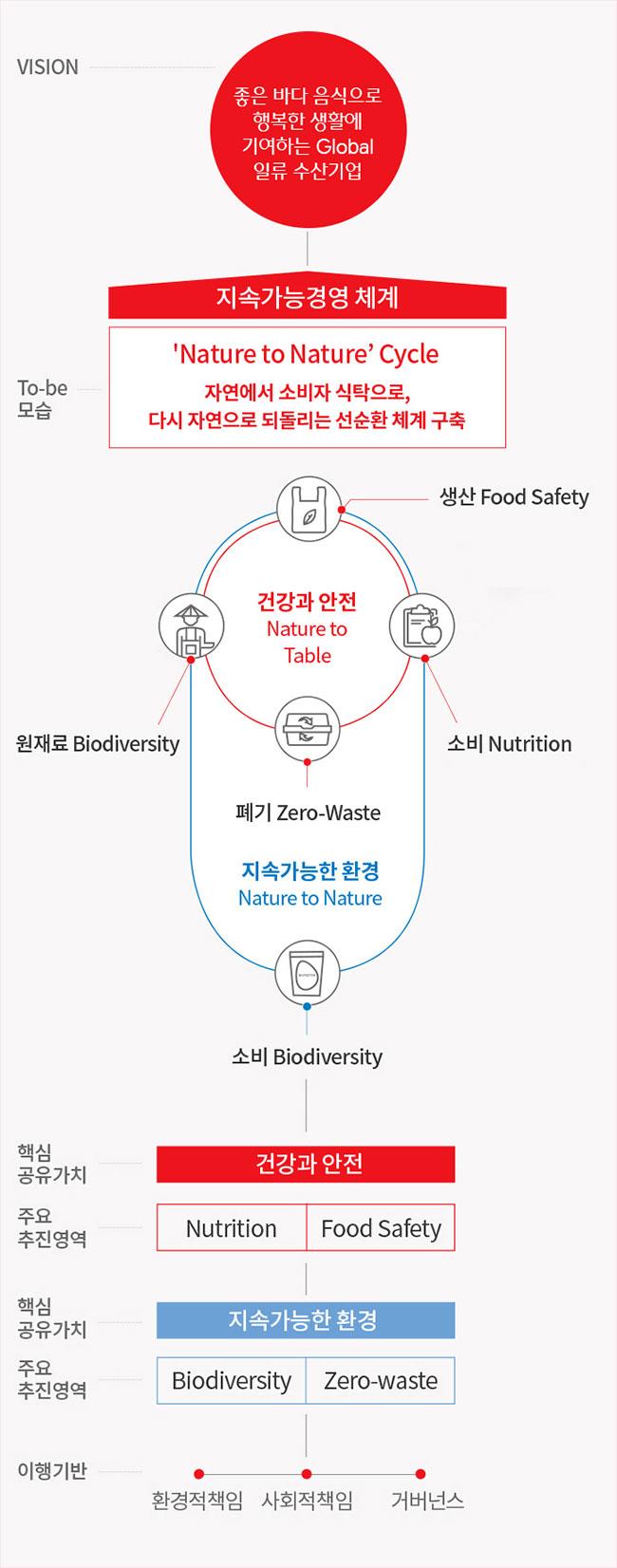 VISION : Global No.1 Food & BIO Company > To-be 모습 : 지속가능경영 체계 - 'Nature to Nature'Cycle 자연에서 소비자 식탁으로, 다시 자연으로 되돌리는 선순환 체계 구축 > 건강과 안전 (Nature to Table) : 생산 Food Safety ( 즐거운동행, 미세먼지, 미세플라스틱, Zero化 ) , 원재료 Biodiversity ( 베트남 농촌개발 사업, Renewable 자원대체사업 ), 소비 Nutrition ( 개인맞춤형 영양증진 사업 ,항생제 대체 소재 ), 폐기 Zero-Waste ( 식품폐기 저감/ Recycling 체계 구축) - 지속 가능한 환경 Nature to Nature > 소비 Biodiversity (화학소재 대체 친환경 바이오 소재, 친환경 사료첨가제 사업, 친환경 바이오 농업 소재 ) > 핵심 공유가치 : 건강과 안전 > 주요 추진영역 : Nutrition & Food Safety > 핵심 공유가치 : 지속가능한 환경 > 주요 추진영역 : Biodiversity & Zero-waste > 이행 기반 : 환경적책임, 사회적책임, 거버넌스