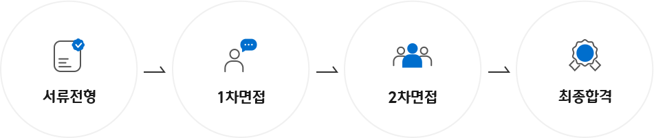 지원직 채용 프로세스 이미지 : 지원직 - 서류전형 -> 1차면접 -> 2차면접 -> 최종합격