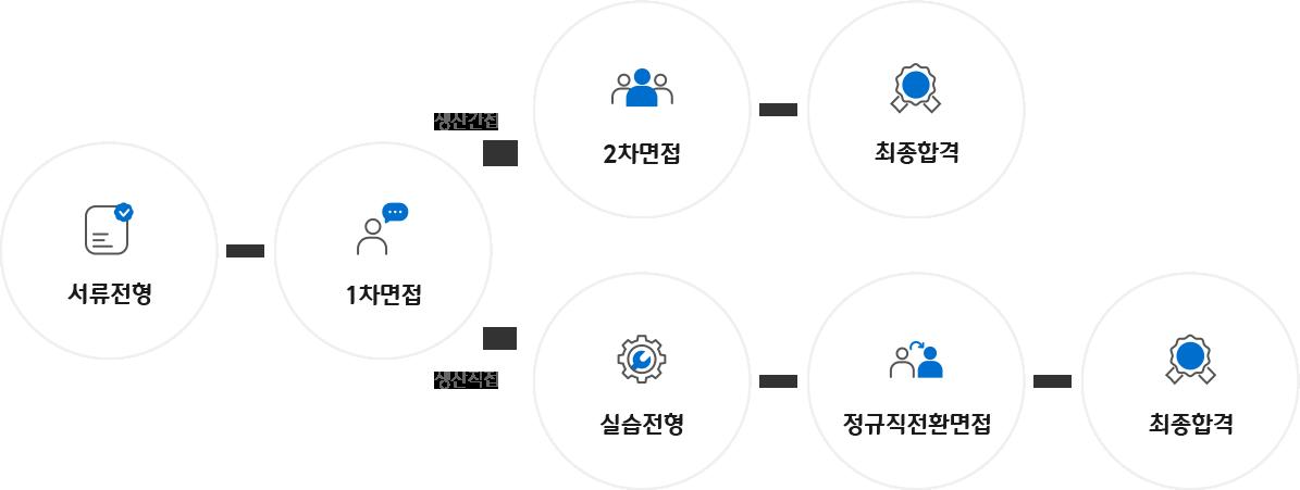 생산직접/간접 채용 프로세스 이미지 : 생산간접 - 서류전형 -> 1차면접 -> 2차면접 -> 최종합격 / 생산직접 - 서류전형 -> 1차면접 -> 정규직전환면접 -> 최종합격